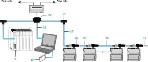 Common Installation Mistakes Modbus Plus Networks Plcdev