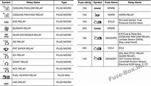 Fuse Box Diagram  U0026gt  Kia Cee U0026 39 D  Jd  2013