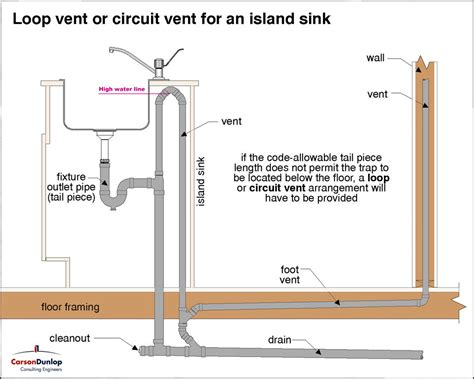 kitchen island ventilation proper drain vent for island sink with regard to