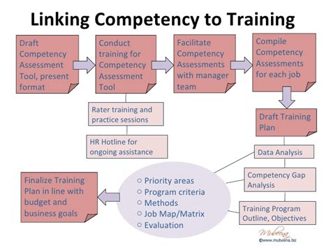 competency based training  development