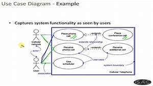 Uml Chapter 6 - Use Case Diagram
