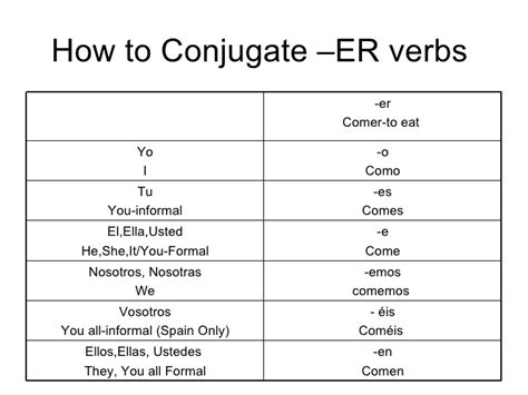 Resume Verb Forms by Conjugation Worksheet Abitlikethis
