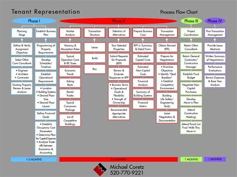 construction project process template 10 best images of construction management flow chart