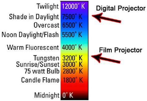 kelvin color temperature what is kelvin temperature and how can photographers make