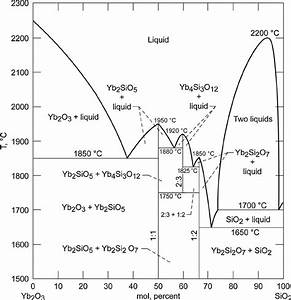 Phase Diagram Of The Yb 2 O 3  U2013sio 2 System  7