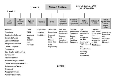 project management   project management work breakdown structure