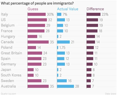 37 Maps That Explain How America Is A Nation Of Immigrants