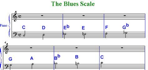 Secrets Of Chords