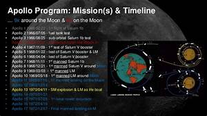 Related Keywords & Suggestions for nasa apollo timeline