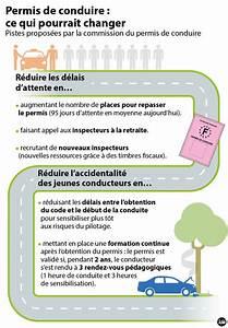 Delais Permis De Conduire : un nouveau permis de conduire en chantier automobile ~ Medecine-chirurgie-esthetiques.com Avis de Voitures