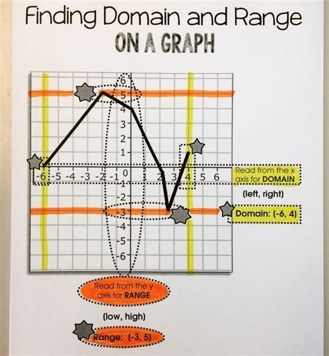 17 Best Images About Senior Maths  Parent Functions On Pinterest  Equation, Graphic Organizers
