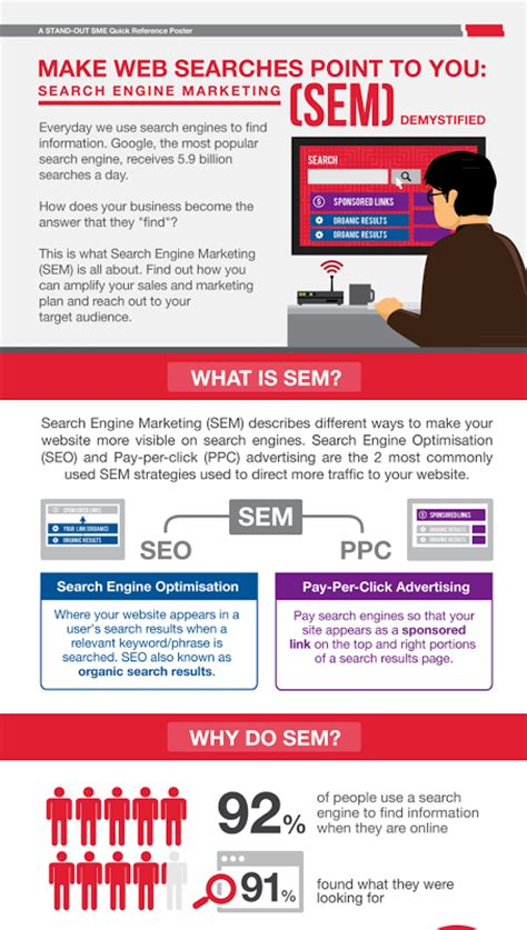 Website Search Engine Marketing - infographics make web searches point to you search