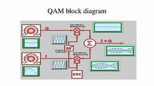 M Ary Qam Block Diagram