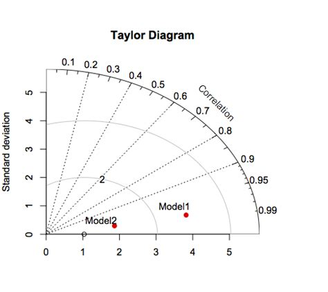 How Can Label Points Taylor Diagram Stack
