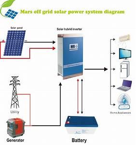 Top venda off-grade 5KW sistema solar casa 6KW/2KW 3KW 4KW ...