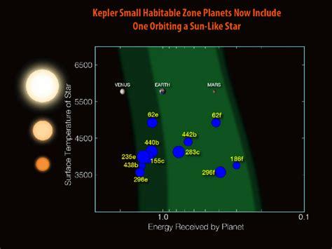 Nasa Announces Discovery Kepler Planet Very