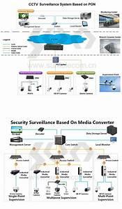 Cctv Ip Camera Wiring Diagram