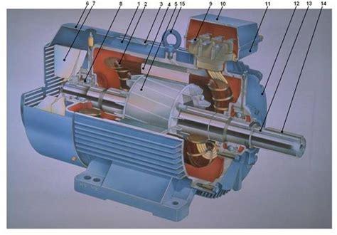 Motor Asincron by Principalele Componente Ale Masinii Asincrone