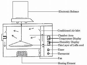 Schematic Diagram Of The Environmental Control Chamber