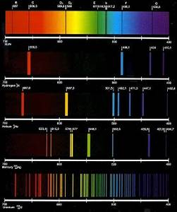 Types of emission and absorption spectra Pooza Creations