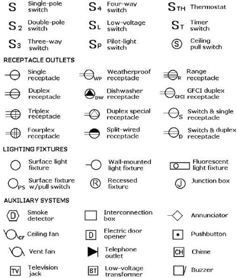 fire alarm symbols  drawings architectural symbols  fire alarm symbols electrical