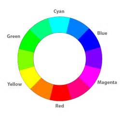 CMYK RGB Color Wheel