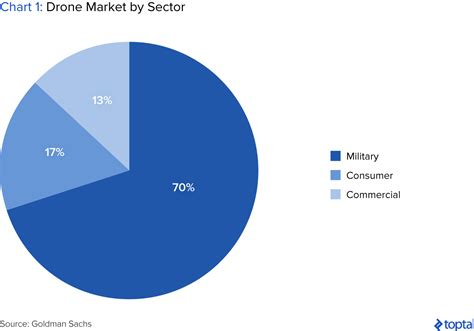 The Drone Market and Industry Trends
