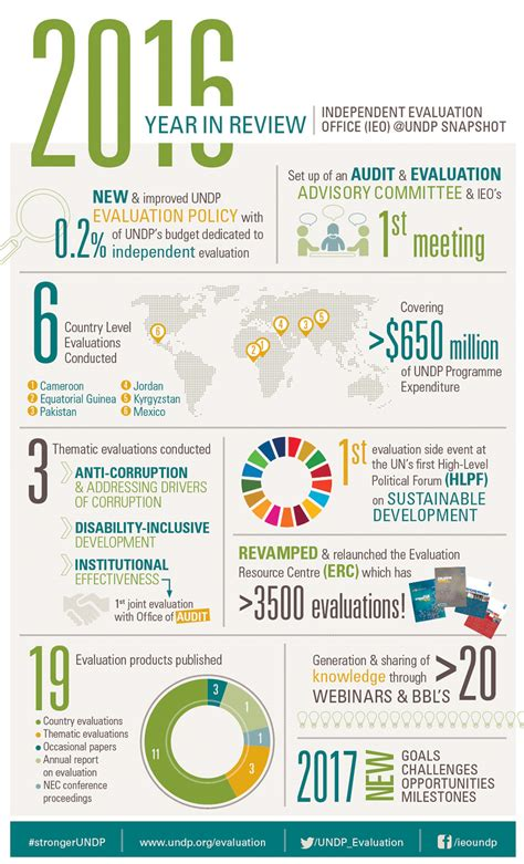 united nations development programme evaluation ieo