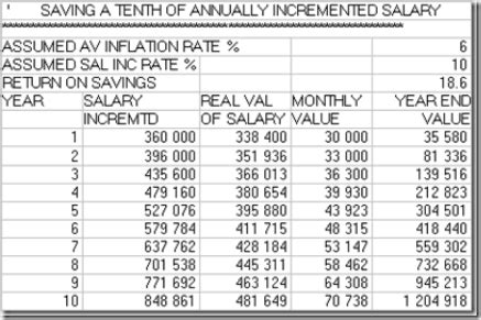 Rcis Salary by 1 Investor August 2013 Sharefinder International