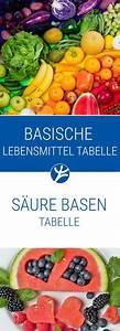 Aktiv Basen Wasser : basische lebensmittel tabelle gesundes wasser aktiv trinken basische lebensmittel ~ Frokenaadalensverden.com Haus und Dekorationen
