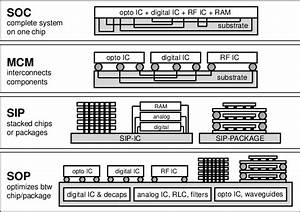 Comparison Among Soc  System