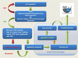 Top 10 Reasons To Choose Pmp Certification