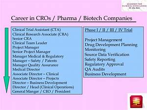 career in clinical research With clinical research career