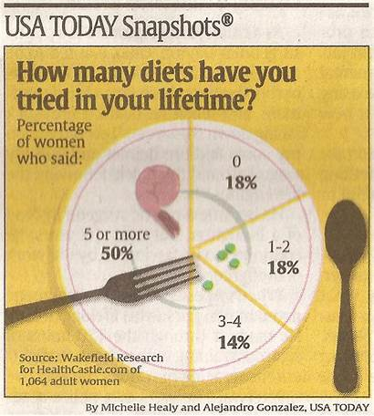 Usa Today Snapshot Wakefield Healthcastle Research Wakefieldresearch