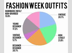 Get Ready for the Pie Chart – Style Bubble