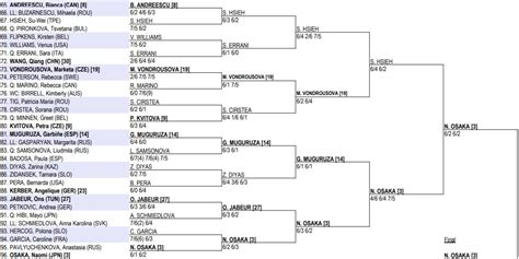 The women's soccer team really blew it again. 2021 Australian Open women's singles draw, results - Tennis