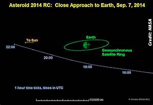 Newly Found Asteroid To Pass Close To Earth (9-7-14) | VIDEO