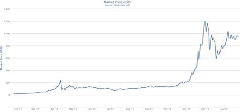 google   accepting bitcoin  realistically