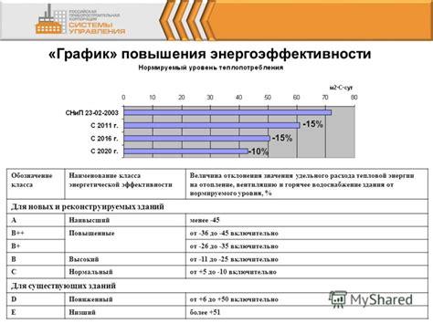 Сто ноп требования по составу и содержанию энергетического паспорта проекта жилого и общественного здания сто стандарт.