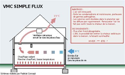 vmc chambre humide puits canadien études de cas scop fiabitat concept