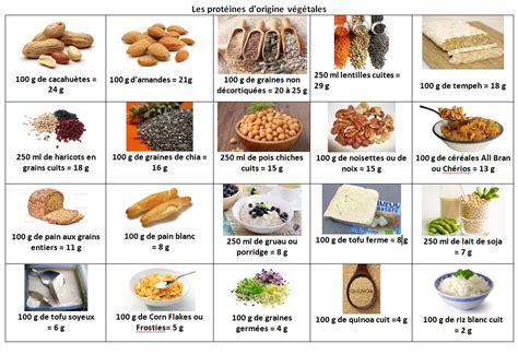 comparatif de cuisine les protéines ma cuisine santé