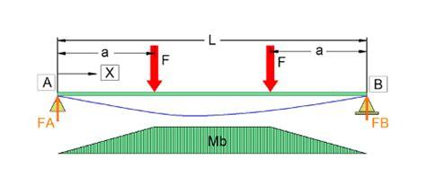 biegung von traeger mit verschiedenen einspannbedingungen