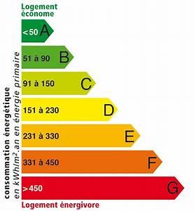 Immobilier l39etiquette energie est obligatoire for Classe energie e maison 0 immobilier letiquette energie est obligatoire