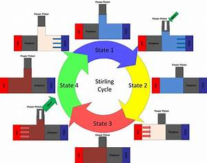 Thermodynamic Theory Of The Ideal Stirling Engine