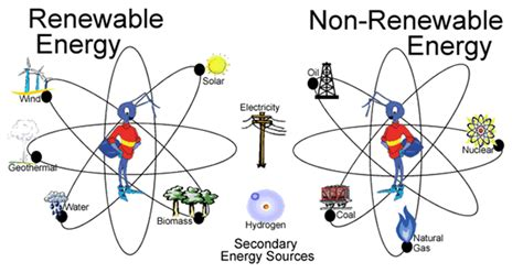 forms of clean energy renewable and non renewable energy sources explained