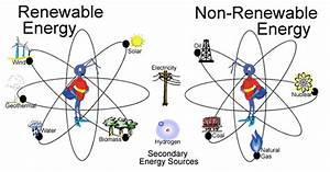 Renewable and Non Renewable sources   The Nature Of Science