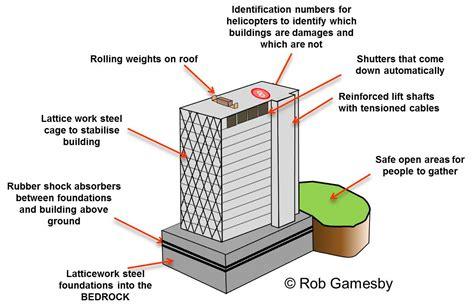 earthquake proof building design earthquake proof house diagram www pixshark images