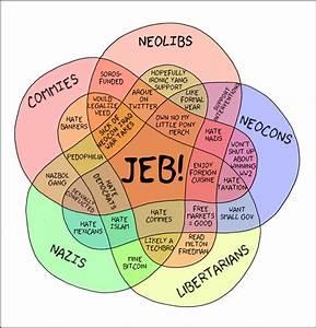 Here U0026 39 S A Venn Diagram Of Politics  Y U0026 39 All Like Diagrams And