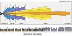 How Focal Length Affects Viewing Angle