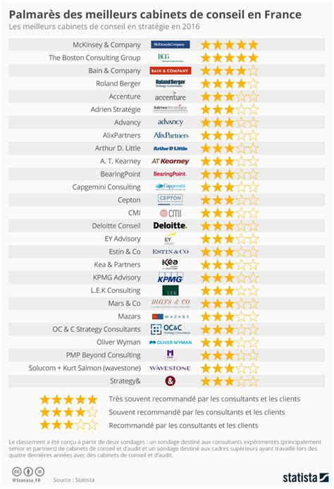 meilleur cabinet de conseil 28 images ayming business performance consulting ranking of